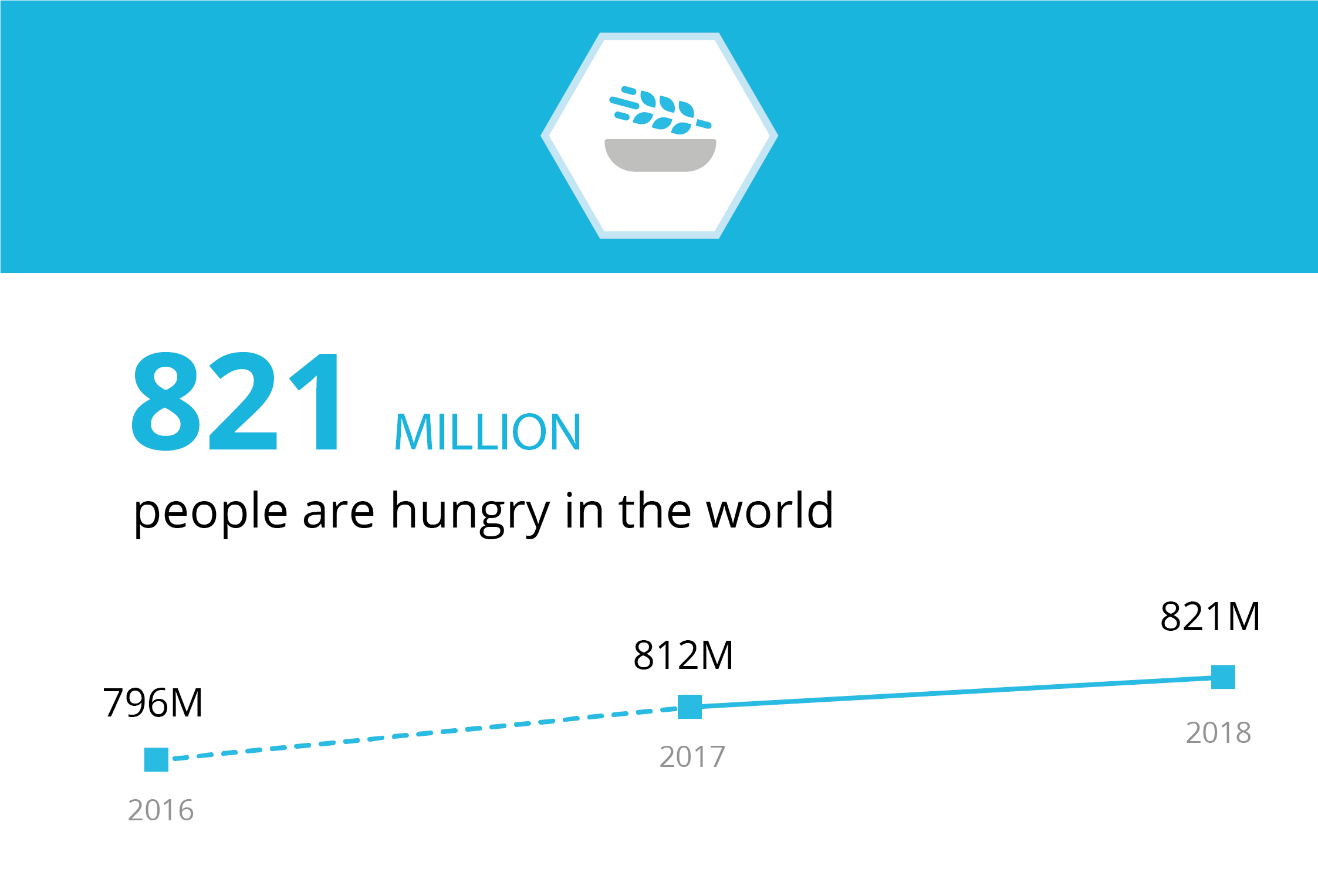 821 million people are hungry in the world