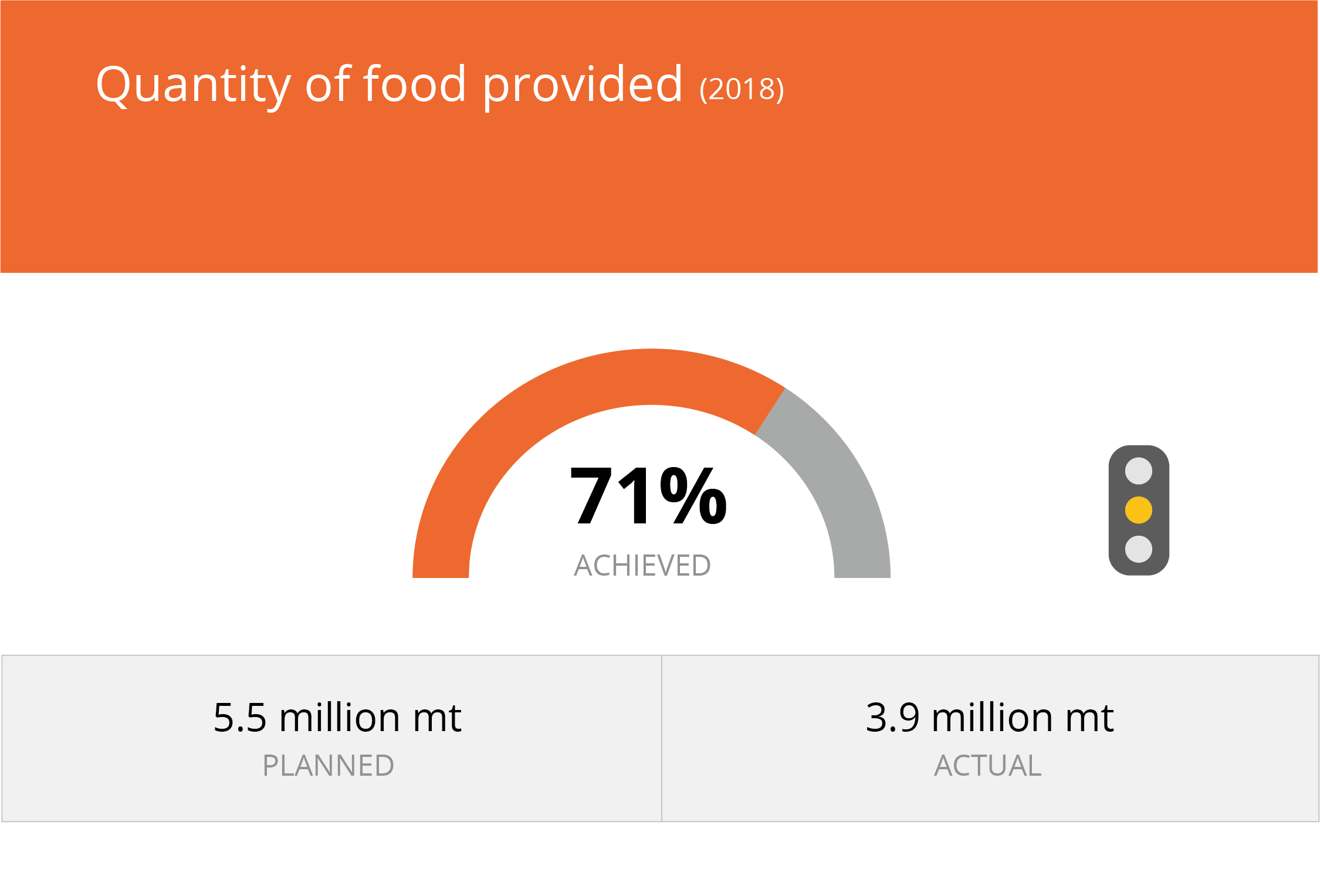 achieved 99,7% of the goal to distribute food, CBT or commodity voucher