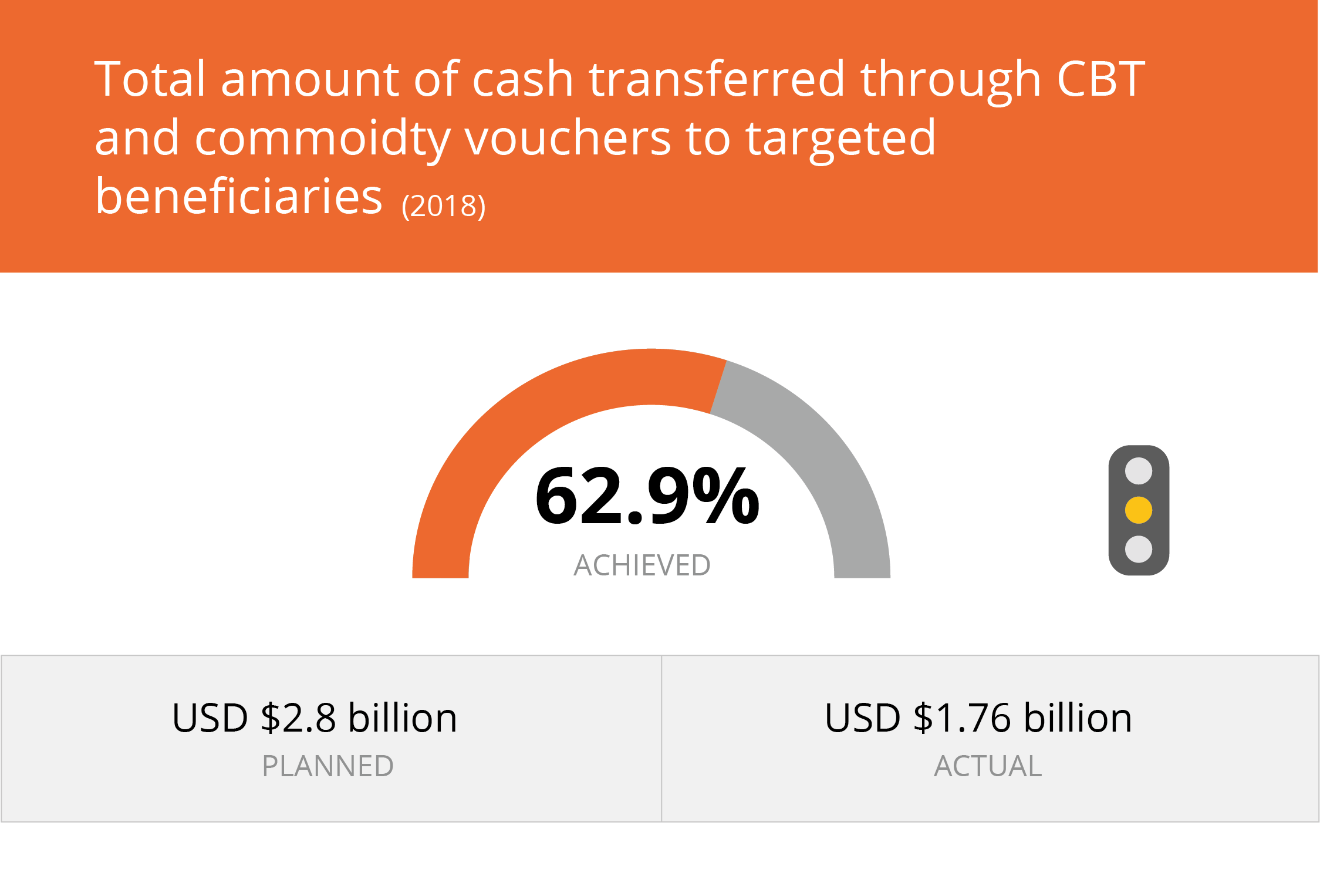 achieved 63.6% of the goal to reach the total amount of CBT to targeted beneficiaries