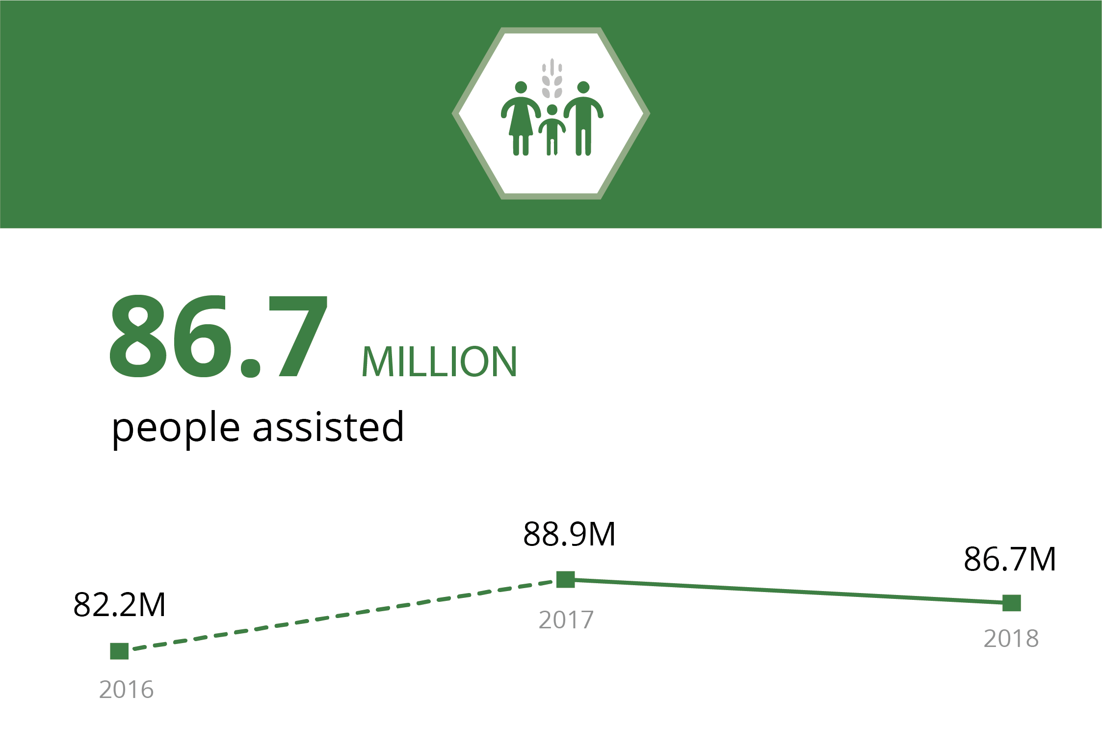 86.7 million people assisted