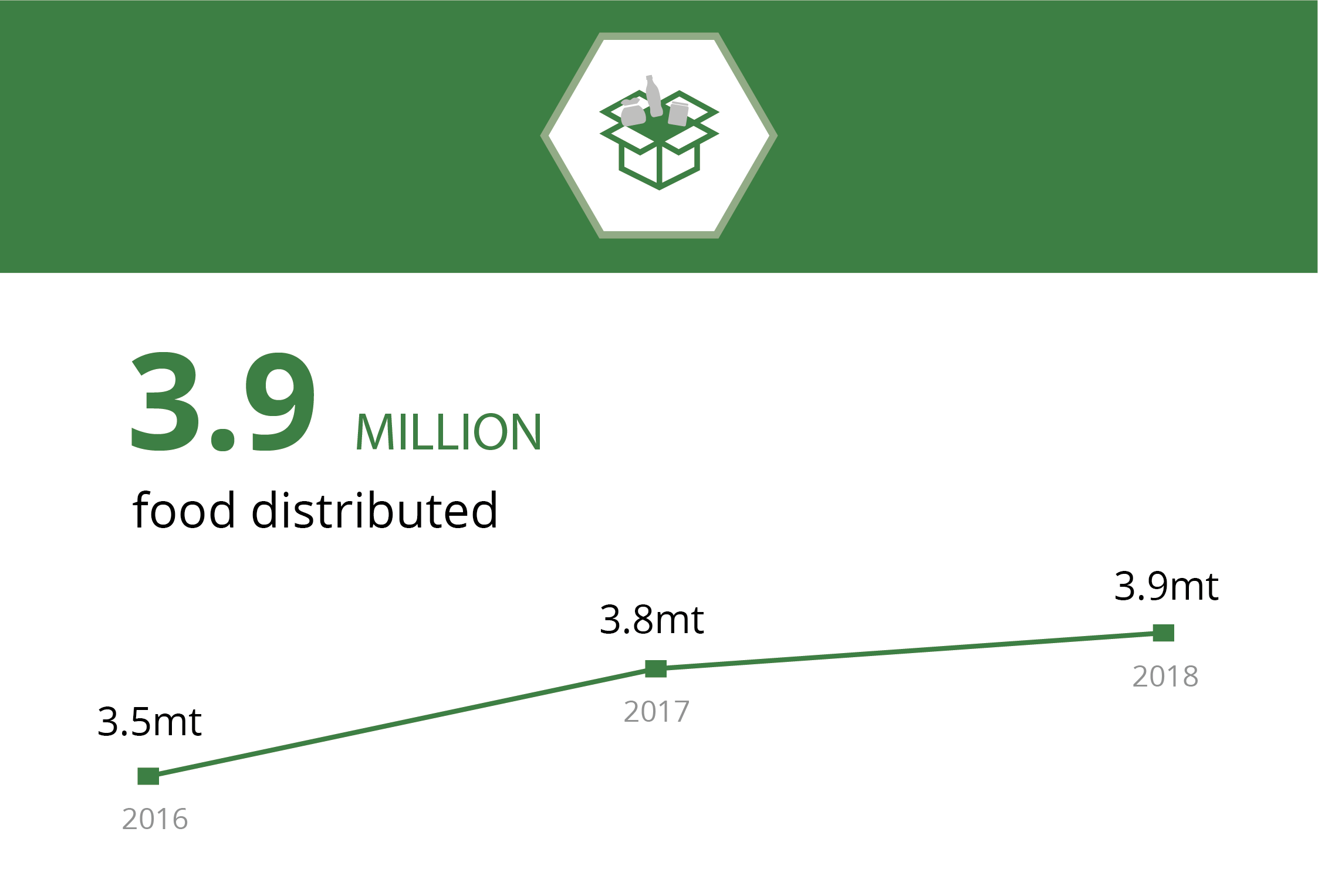 3.9 million food distributed