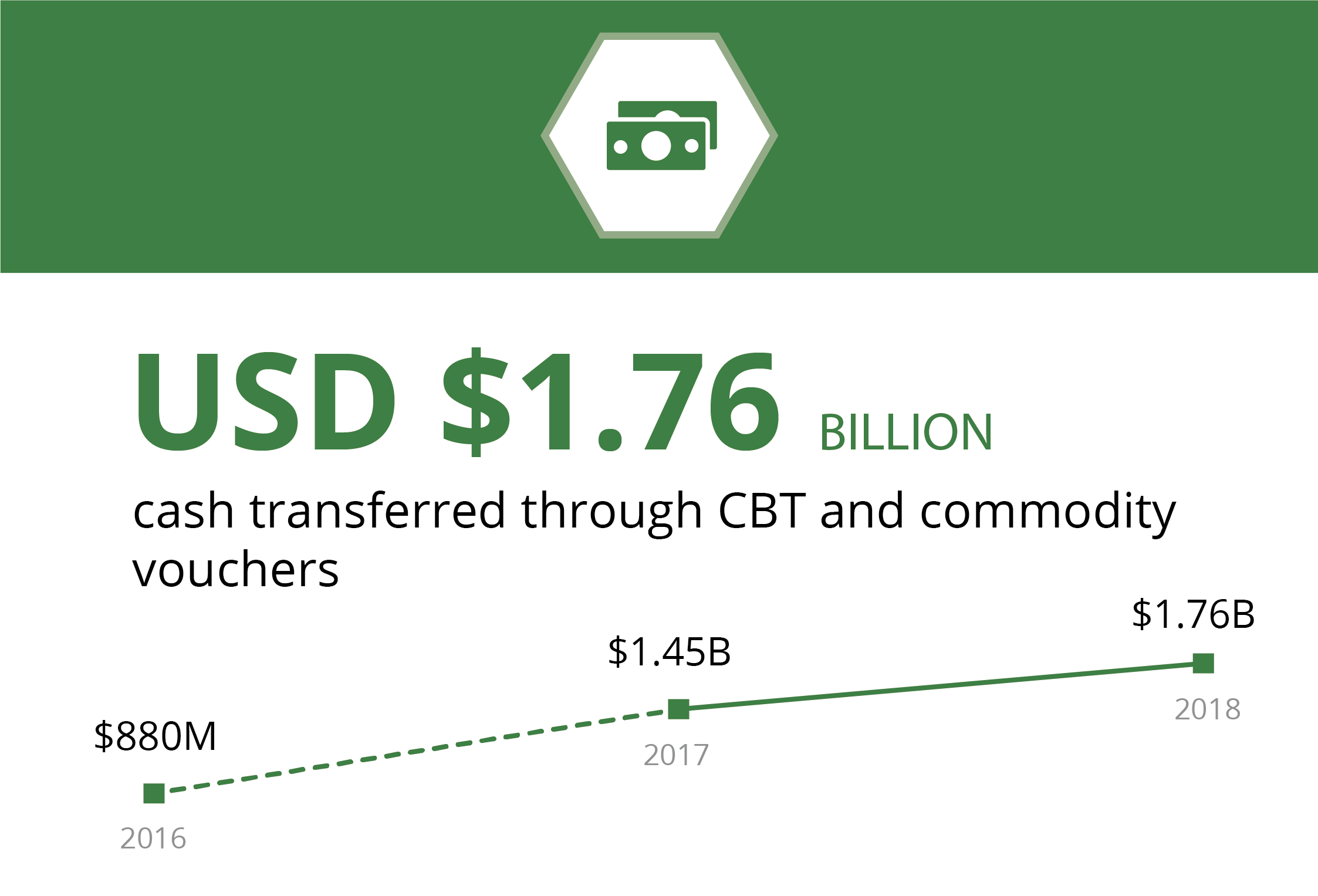 USD $1.76 billion cash transferred in CBT and commodity vouchers