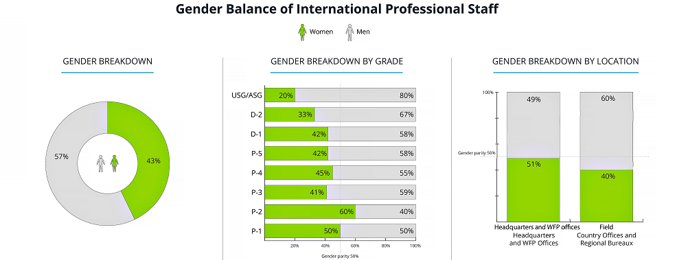 Gender parity charts
