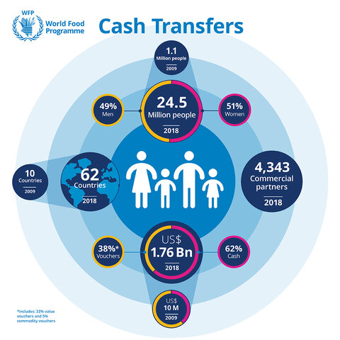Cash transfer infographic