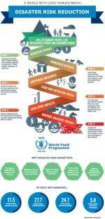 Infographic: How Disasters Drive Hunger