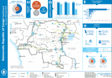 Dashboard of WFP operations in Democratic Republic of Congo
