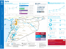 Emergency Dashboard - Syria