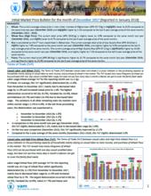 Afghanistan - Market Price Bulletins, 2017