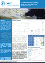 Syria - Market Price Watch, 2018