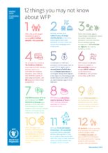 12 things you may not know about WFP - Factsheet