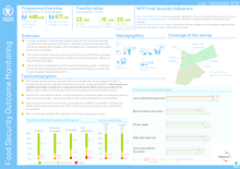 2018 - Food Security Outcome Monitoring Reports - Jordan