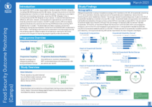 2021 – Food Security Outcome Monitoring – camps only