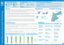 Food Security Outcome Monitoring Q3 2019