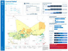 Emergency Dashboard - Central Sahel