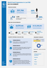 WFP Lao PDR - 2019 in numbers