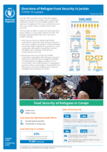 WFP Jordan - Food Security Situation  of Refugees in Camps and Communities  - September 2020