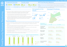 WFP Jordan - Food Security Outcome Monitoring Factsheet (Jan-Mar 2019)