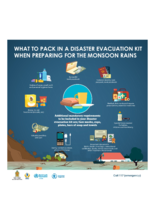 WFP Sri Lanka - What to pack in a Disaster Evacuation Kit when preparing for the Monsoon Rains?
