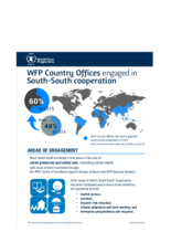 WFP Country Offices engaged in South-South cooperation