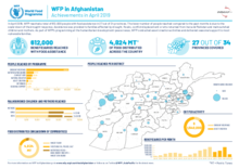 WFP in Afghanistan - Latest updates