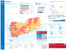 Emergency Dashboard - Yemen