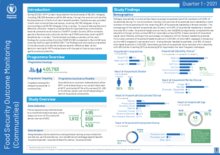2021 – Food Security Outcome Monitoring – beneficiaries in communities