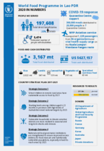 WFP Lao PDR – 2020 in numbers