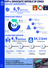 WFP in Democratic Republic of Congo -2019 Key Achievements