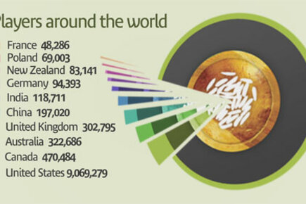Infographic: The Freerice Phenomenon