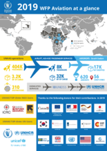 2019 - WFP Aviation at a Glance